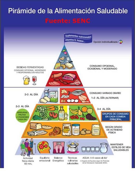 cómo ser feliz haciendo una dieta, Cómo hacer unadieta sana, equilibrada y nutritiva, Qué es unadieta Sana o Saludable, Qué es unadieta Equilibrada, Qué es unadieta Nutritiva,